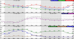 Hourly Forcast, Click For Current Image
